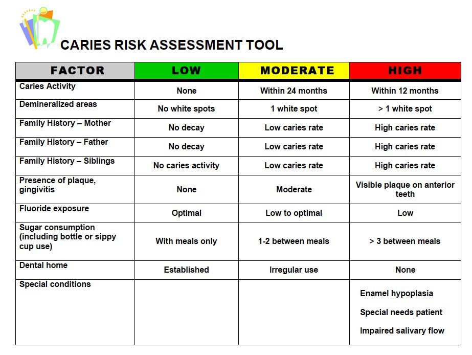 Caries-Risk-Assessment-Chart